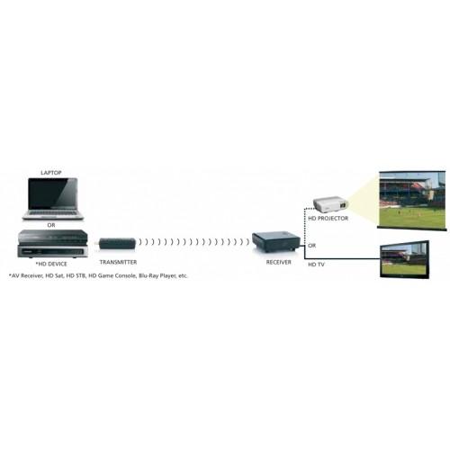 Single Room Wireless Full HD + 3D A/V Sender
